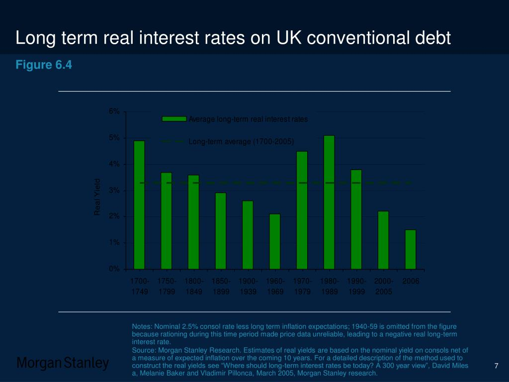Long term real interest rates on UK conventional debt