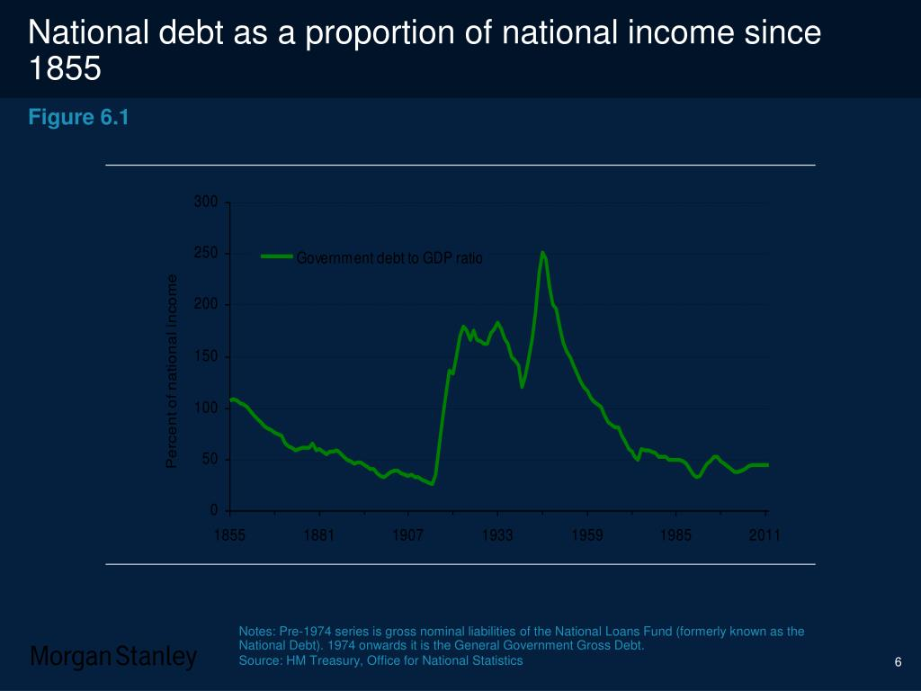 National debt as a proportion of national income since 1855