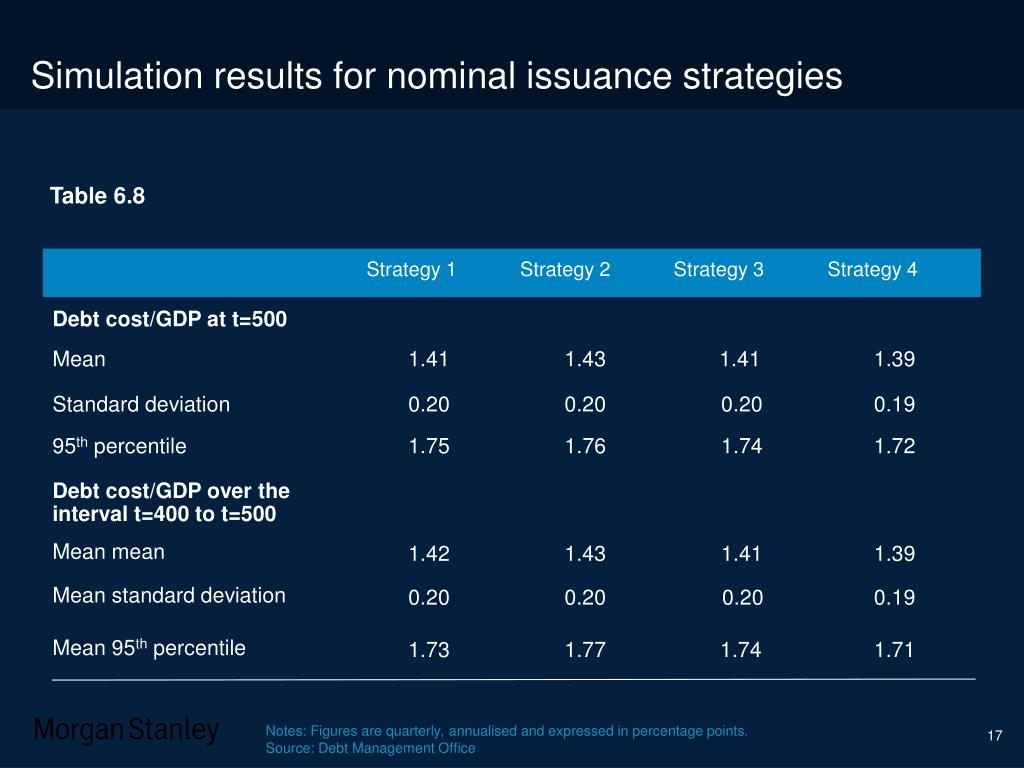 Simulation results for nominal issuance strategies