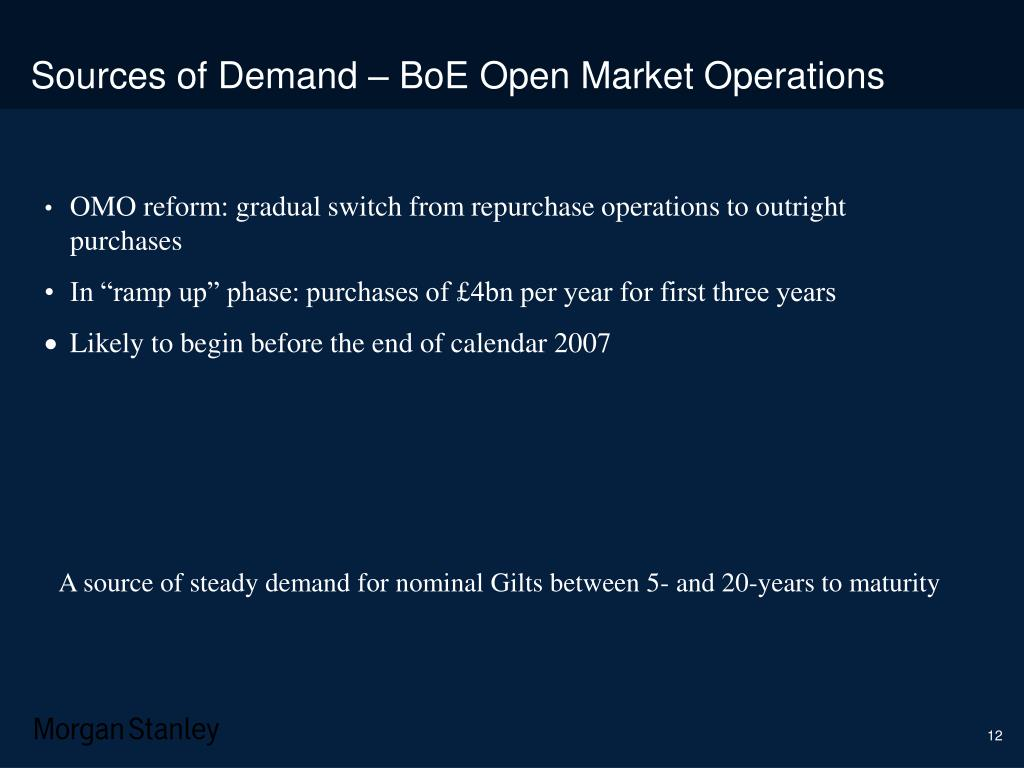 Sources of Demand – BoE Open Market Operations