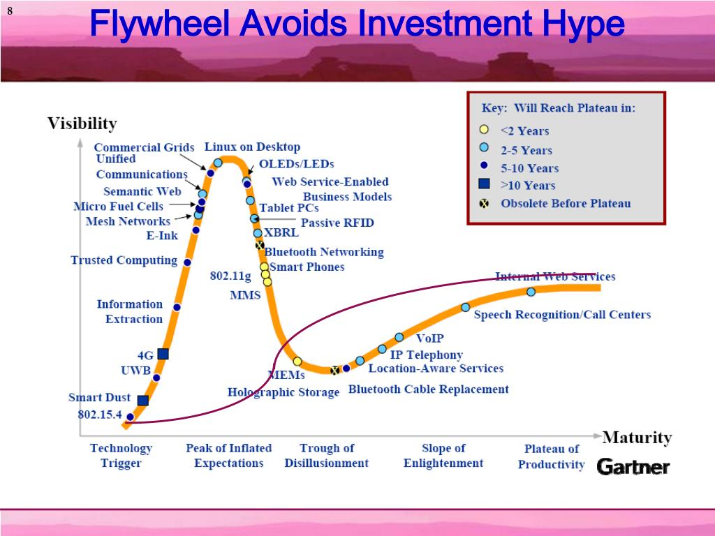 Flywheel Avoids Investment Hype