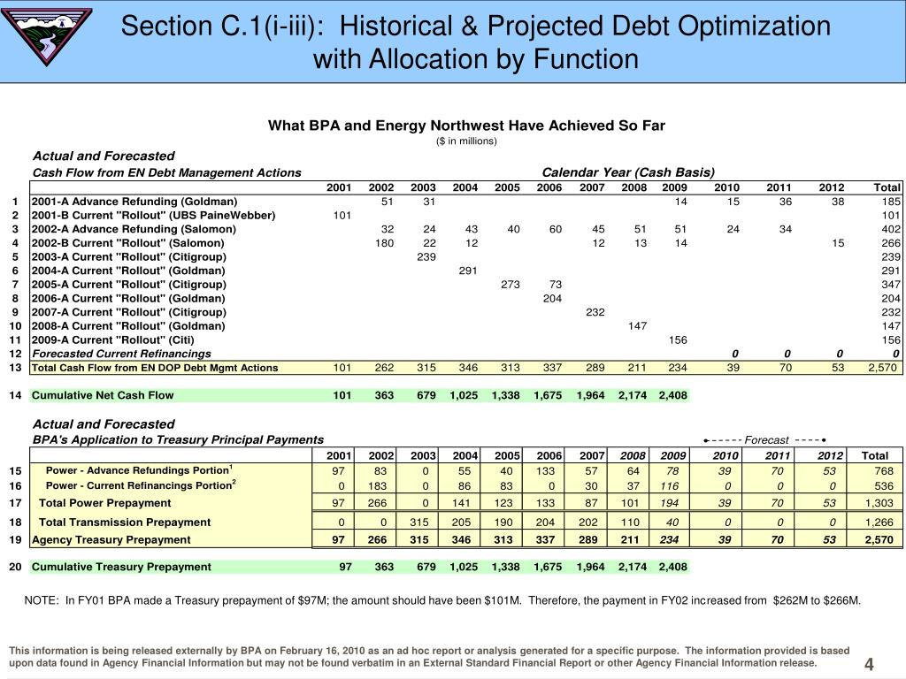 Section C.1(i-iii):  Historical & Projected Debt Optimization