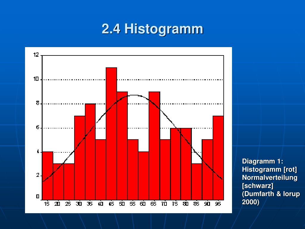 2.4 Histogramm