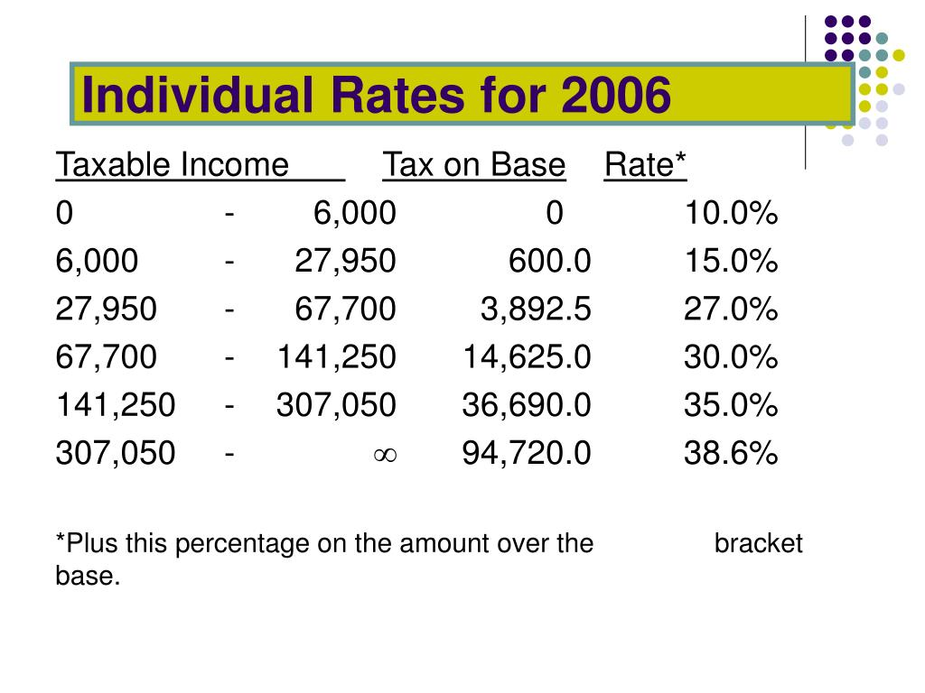 Individual Rates for 2006