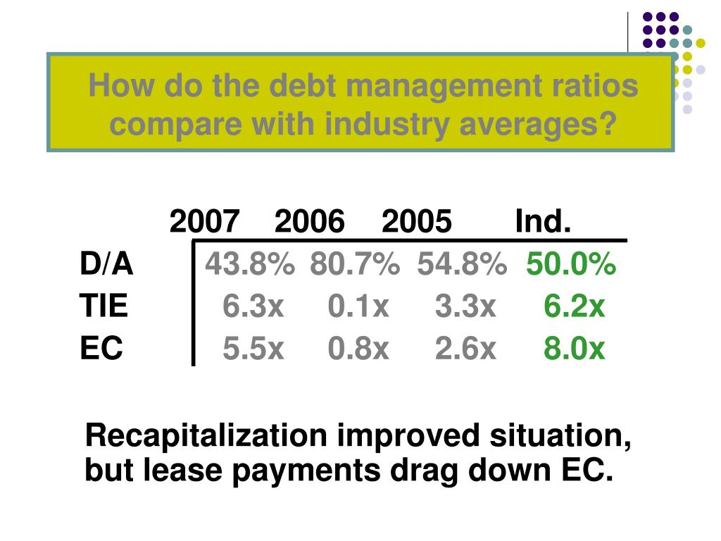 How do the debt management ratios compare with industry averages?