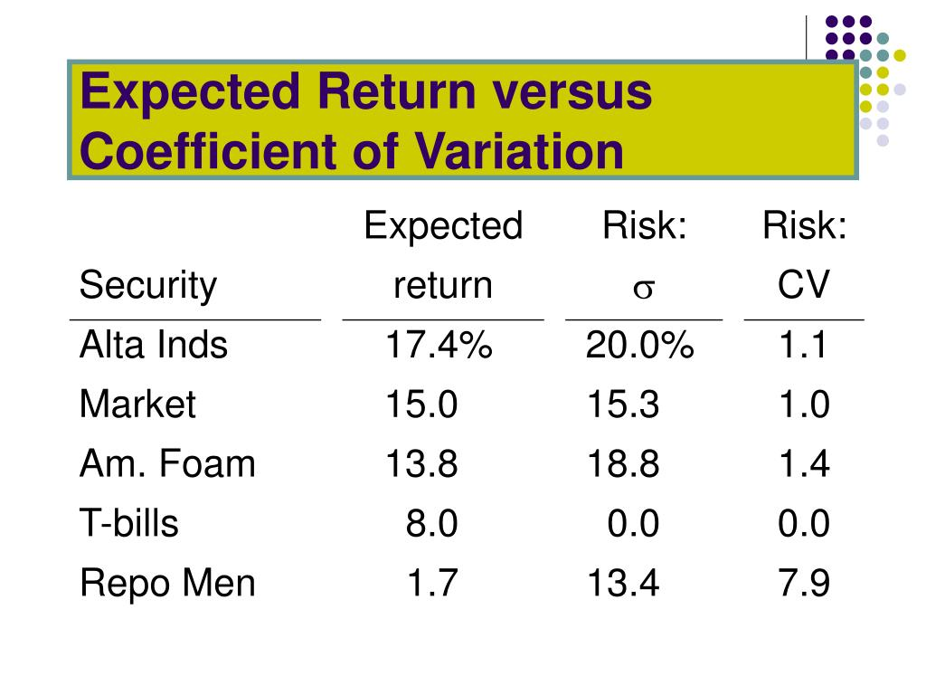 Expected Return versus Coefficient of Variation