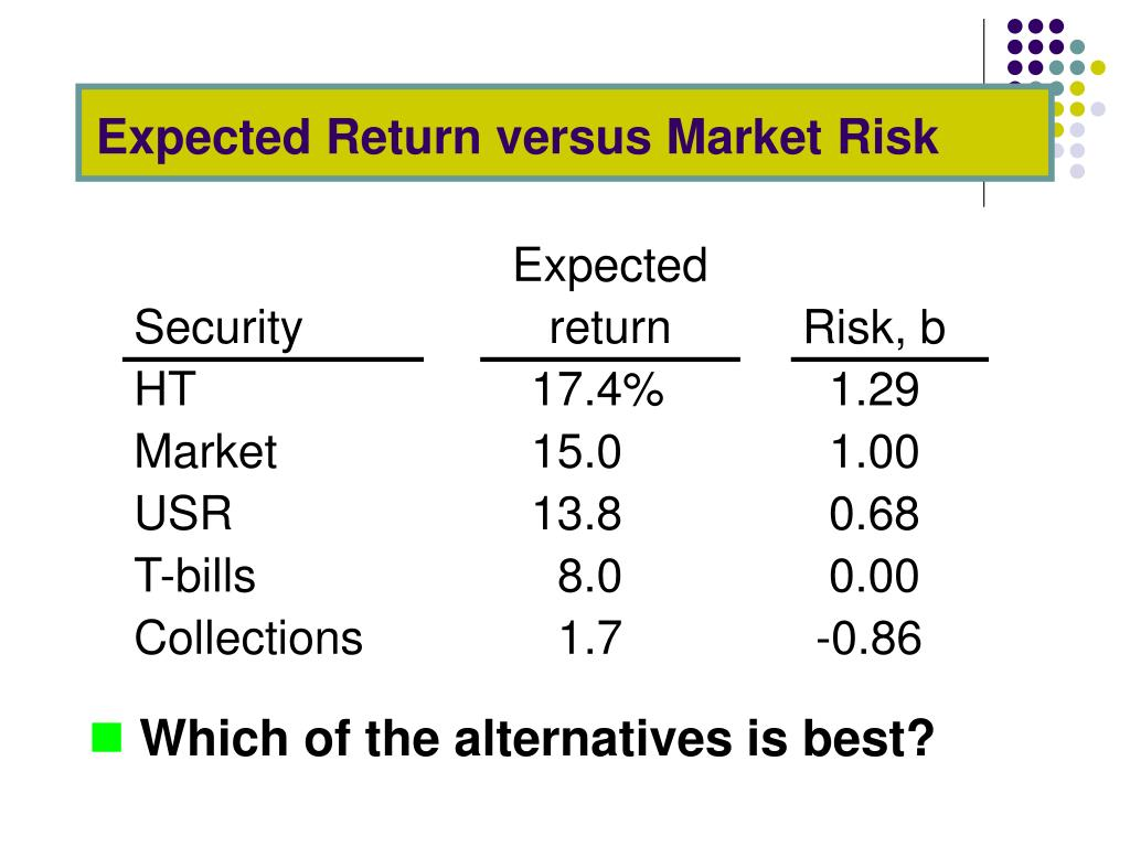 Expected Return versus Market Risk