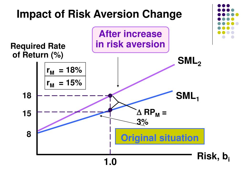 Impact of Risk Aversion Change