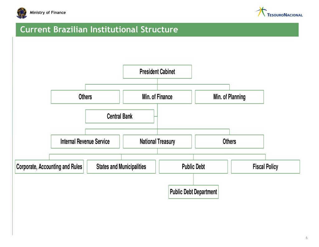 Current Brazilian Institutional Structure