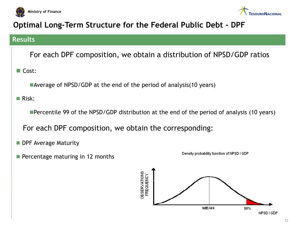 Optimal Long-Term Structure for the Federal Public Debt - DPF