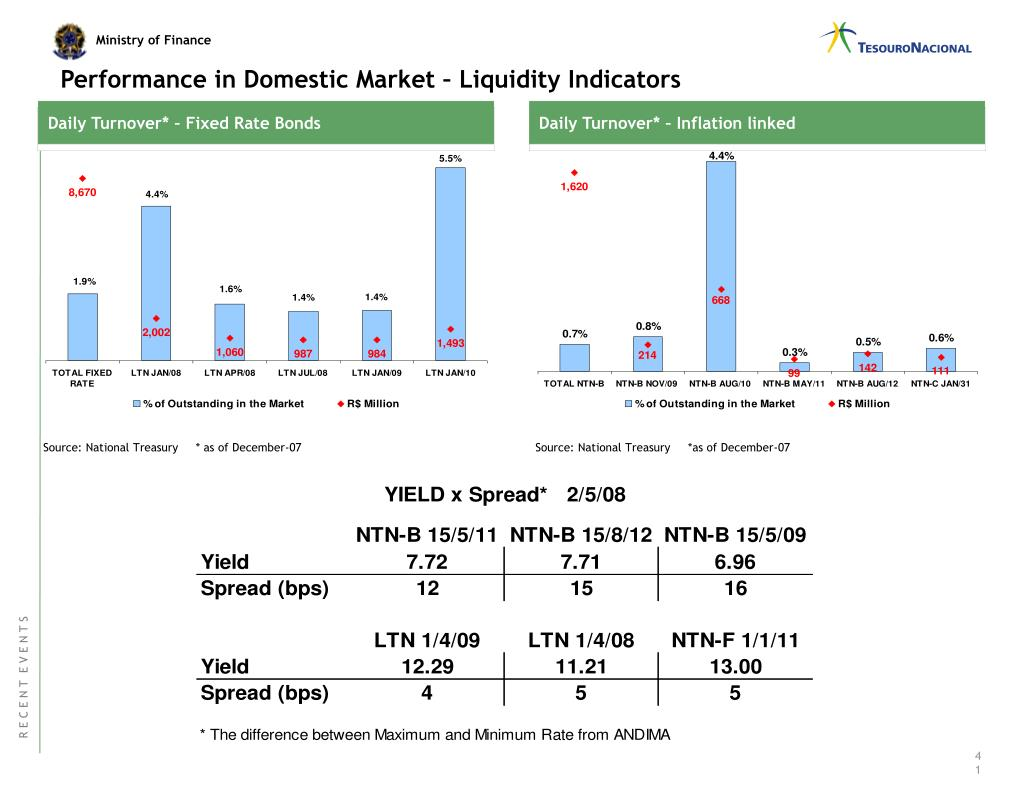 Performance in Domestic Market – Liquidity Indicators