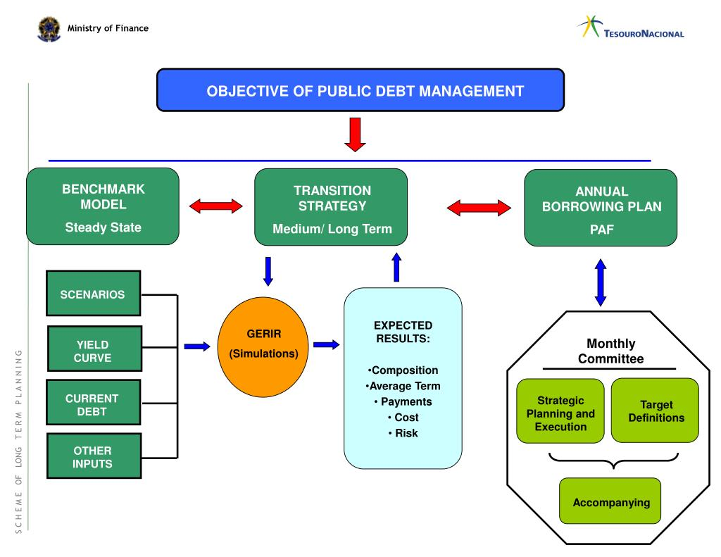 OBJECTIVE OF PUBLIC DEBT MANAGEMENT