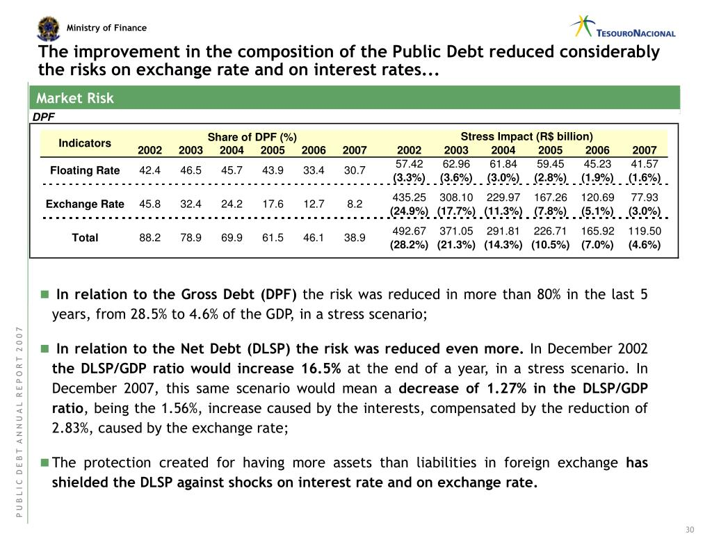 The improvement in the composition of the Public Debt reduced considerably the risks on exchange rate and on interest rates...