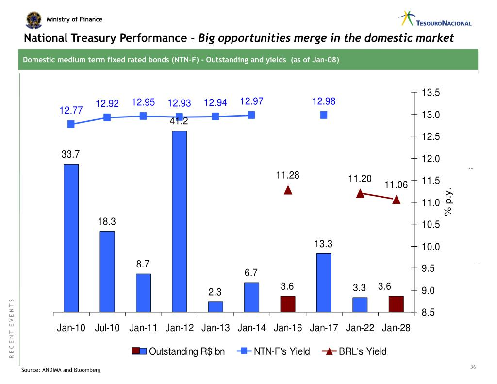 National Treasury Performance -