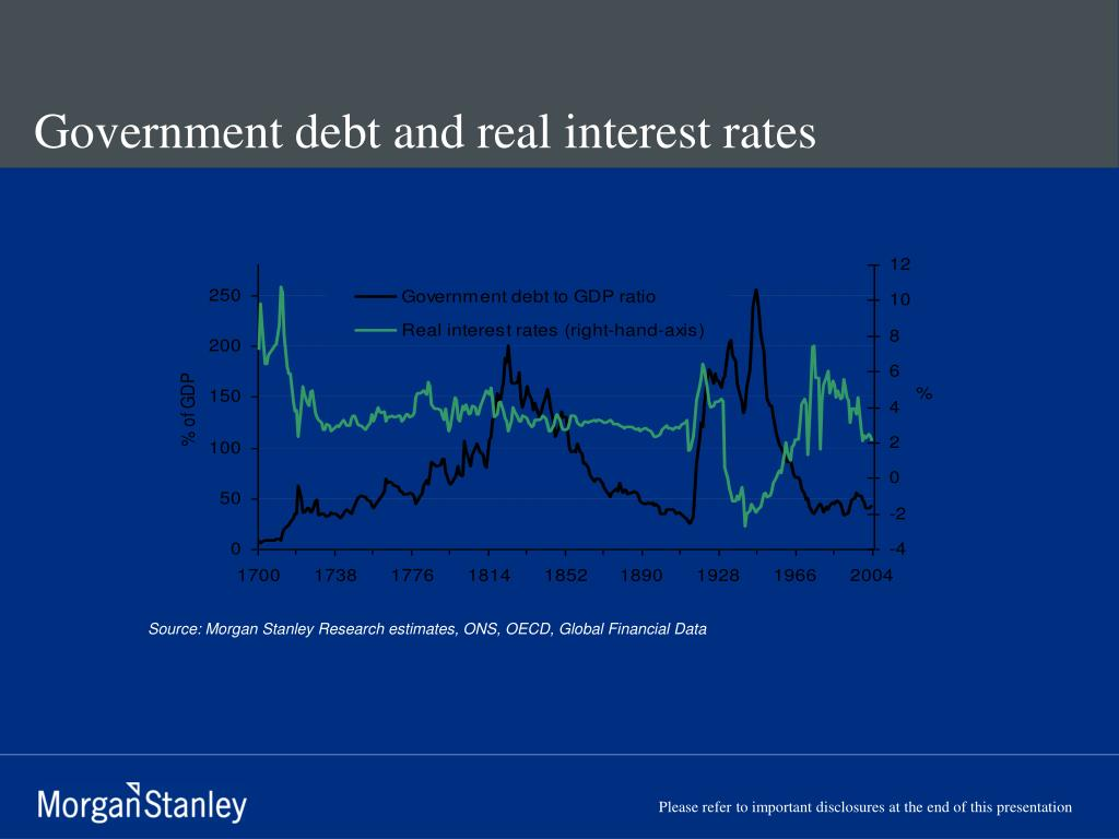 Government debt and real interest rates