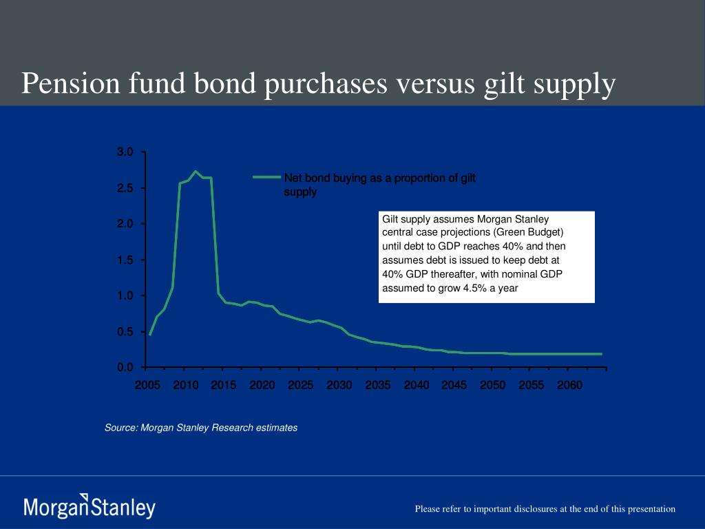 Pension fund bond purchases versus gilt supply