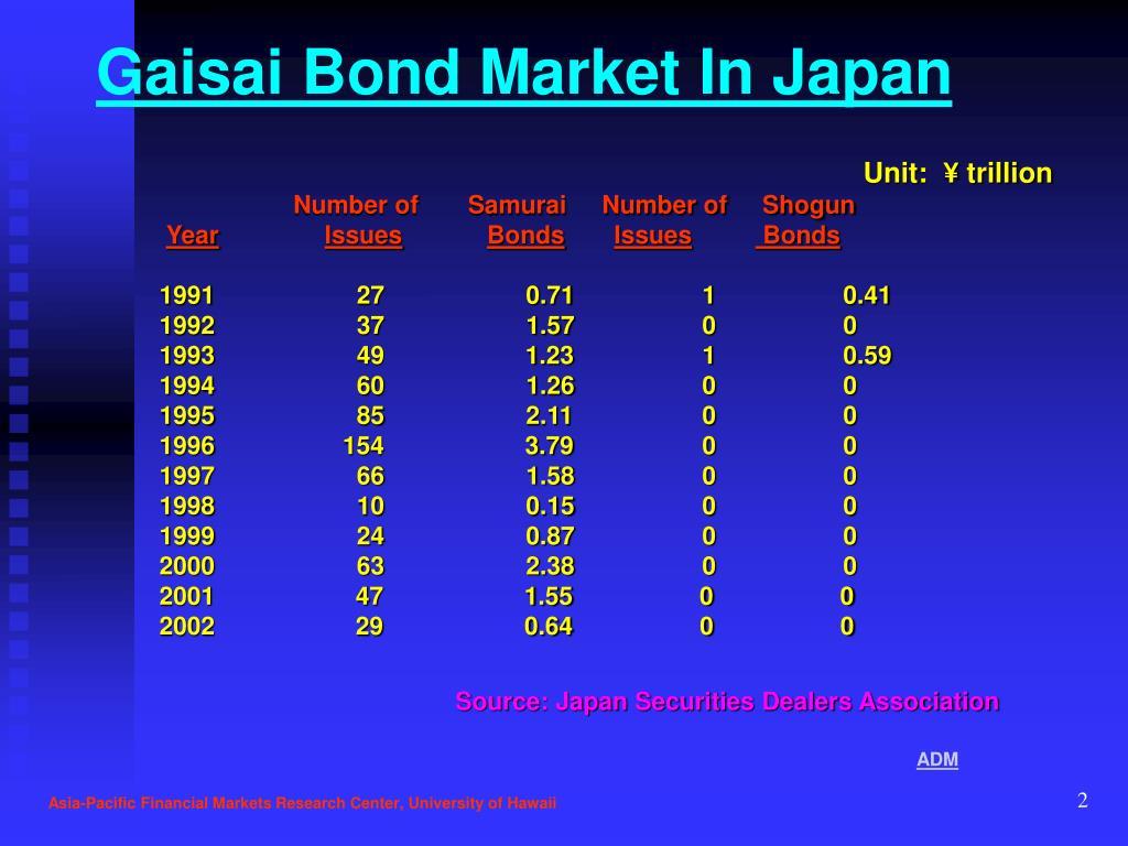 Gaisai Bond Market In Japan