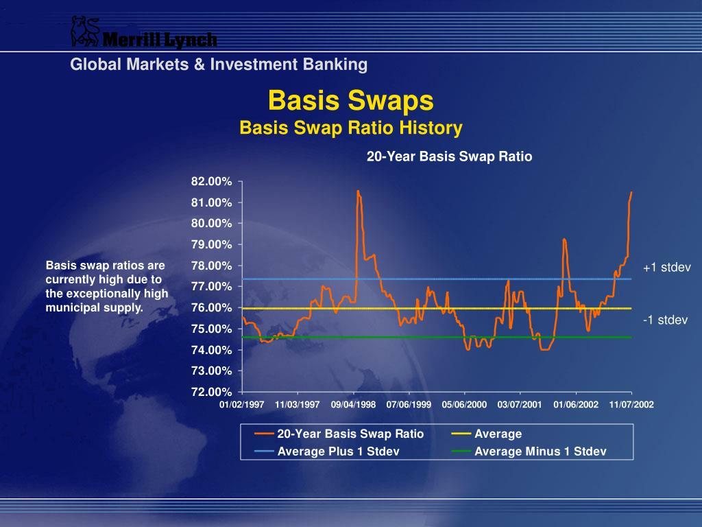 Basis Swaps