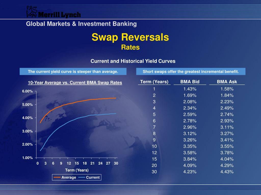 Swap Reversals