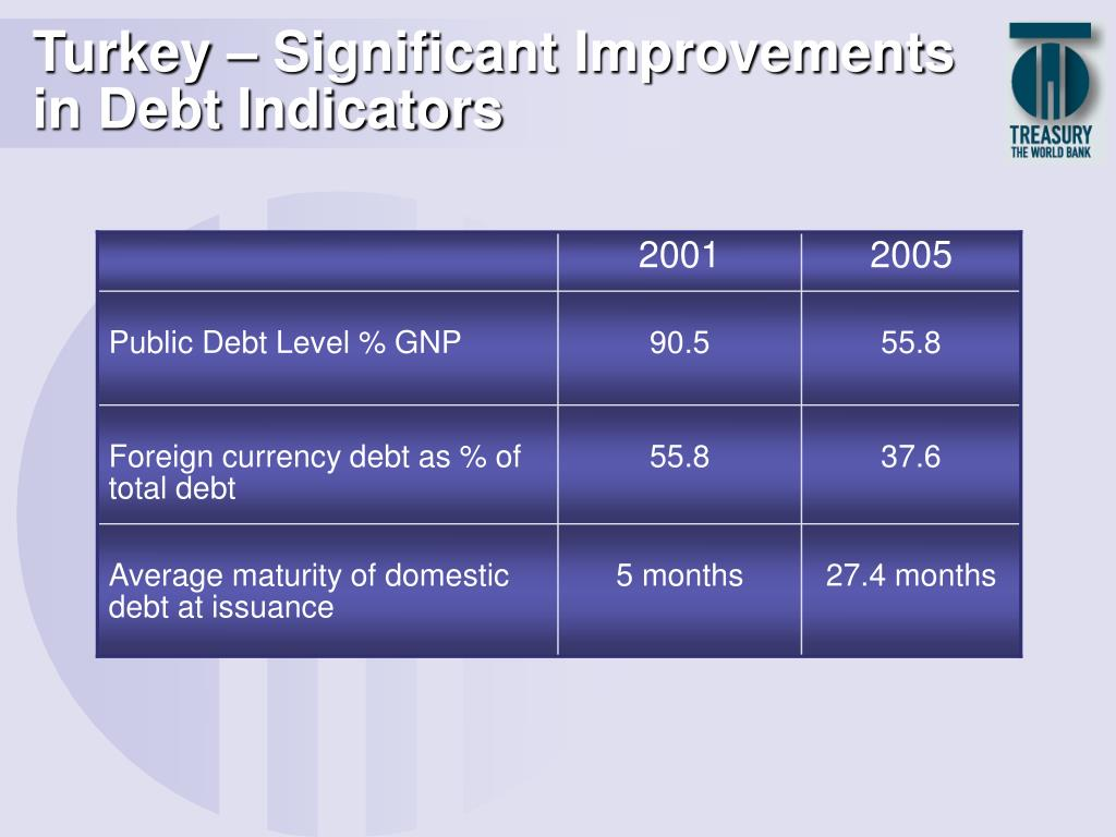 Turkey – Significant Improvements in Debt Indicators