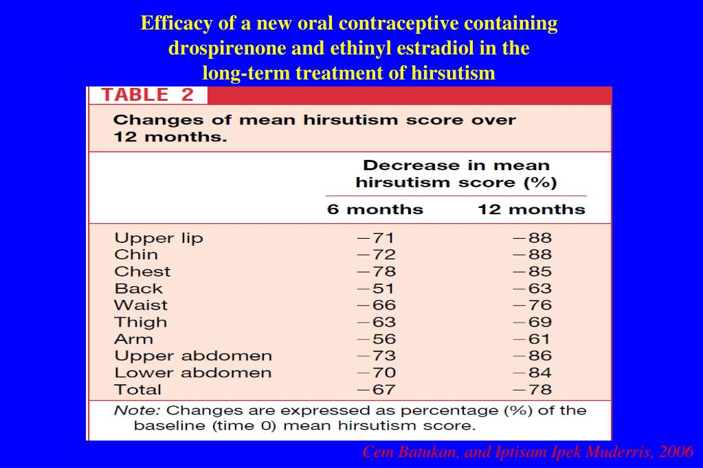 Efficacy of a new oral contraceptive containing