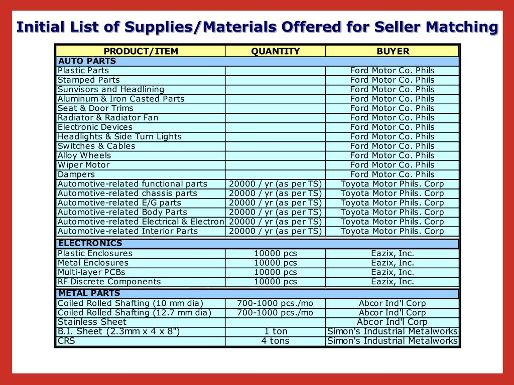 Initial List of Supplies/Materials Offered for Seller Matching