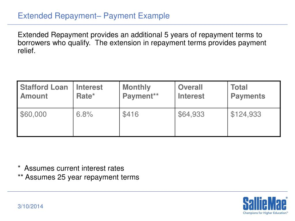 Extended Repayment– Payment Example