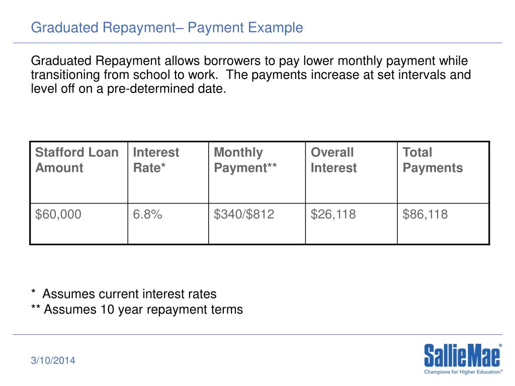 Graduated Repayment– Payment Example