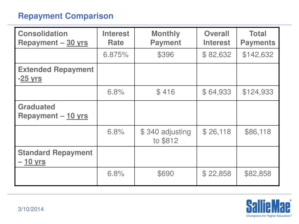 Repayment Comparison