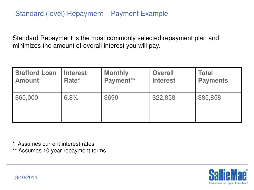 Standard (level) Repayment – Payment Example