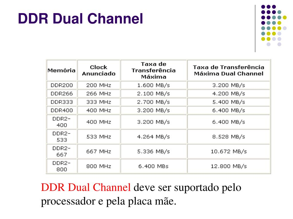 DDR Dual Channel
