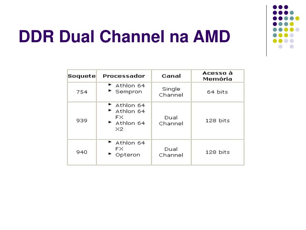 DDR Dual Channel na AMD