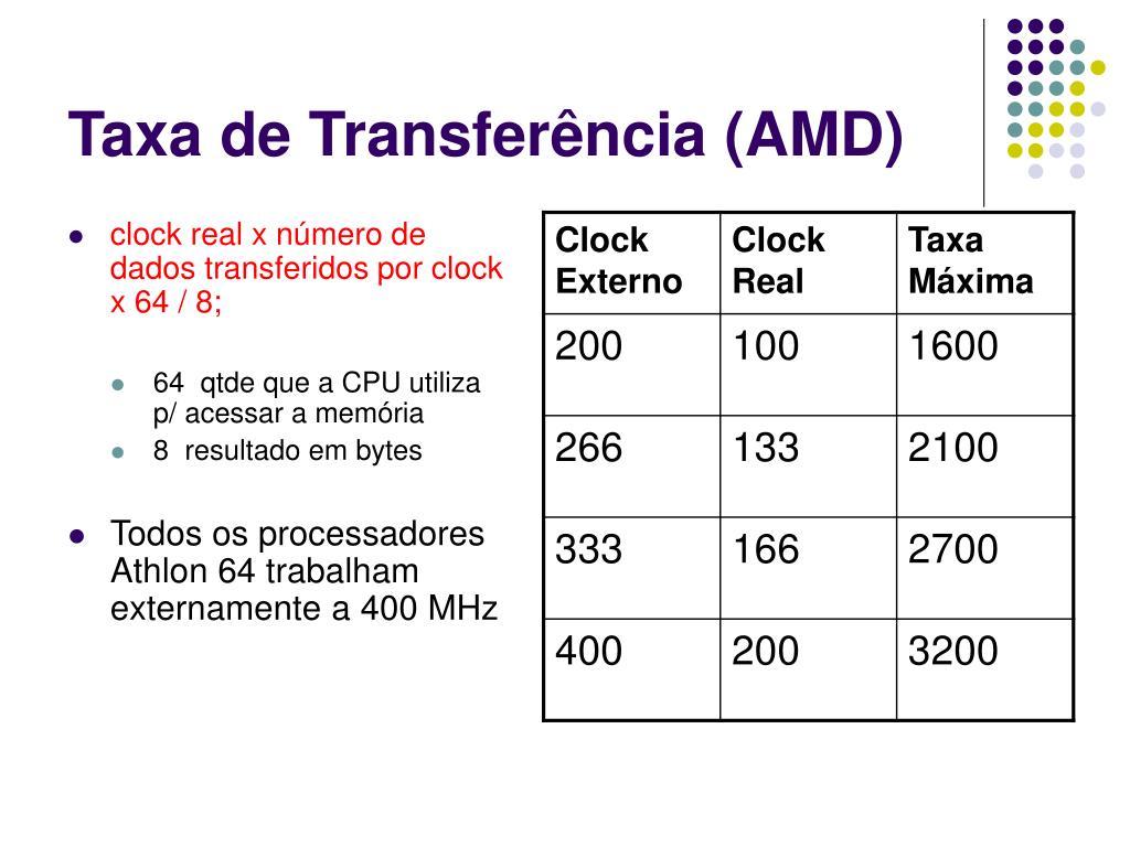 Taxa de Transferência (AMD)