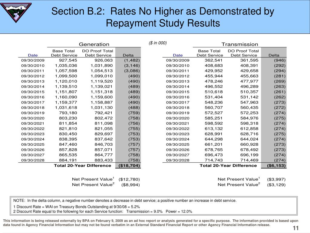 Section B.2:  Rates No Higher as Demonstrated by