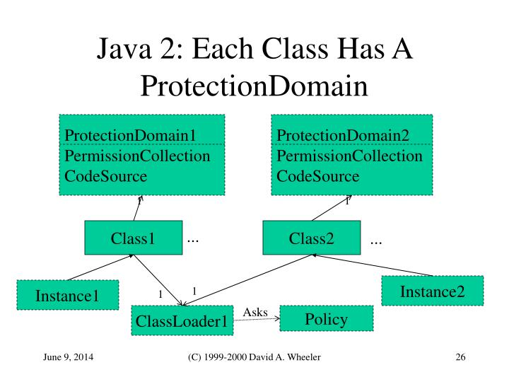 ProtectionDomain1