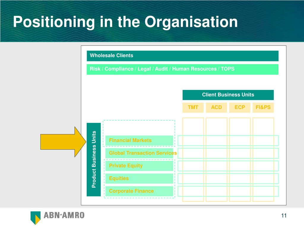 Positioning in the Organisation