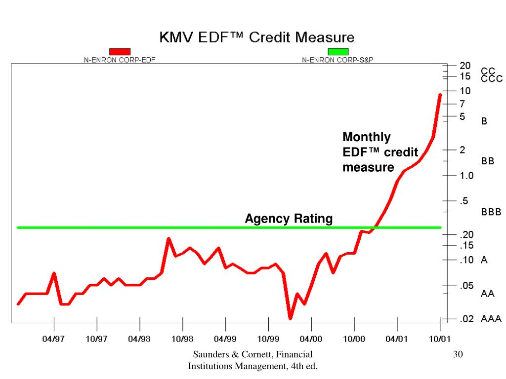 Monthly EDF™ credit measure