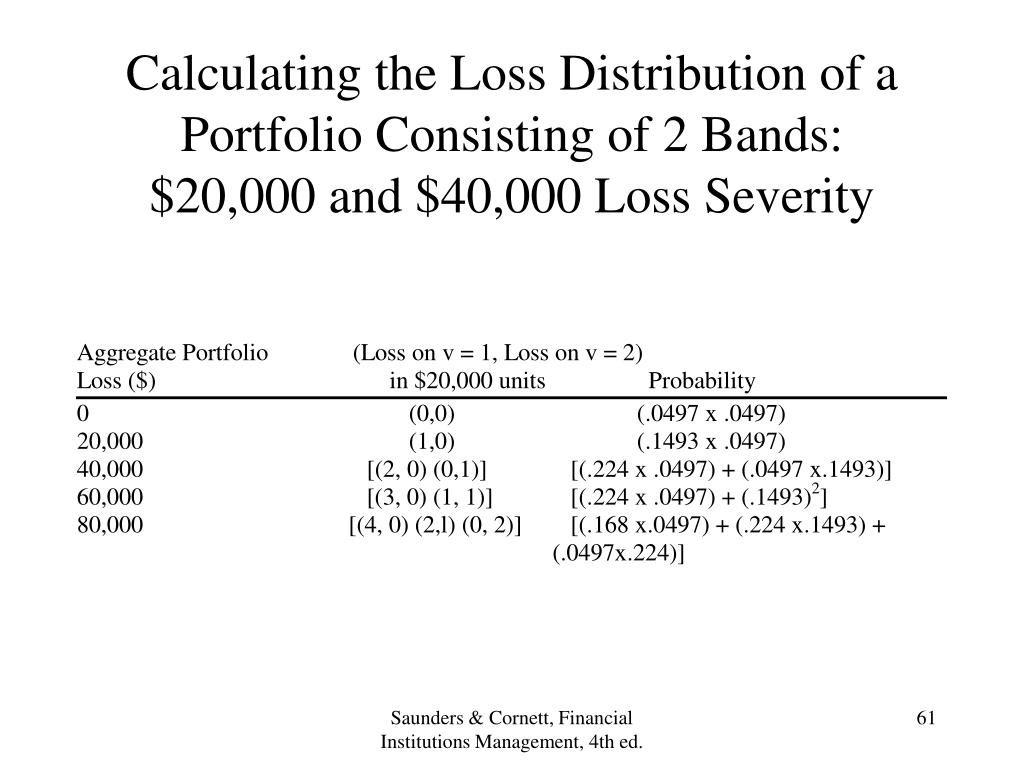 Calculating the Loss Distribution of a Portfolio Consisting of 2 Bands: