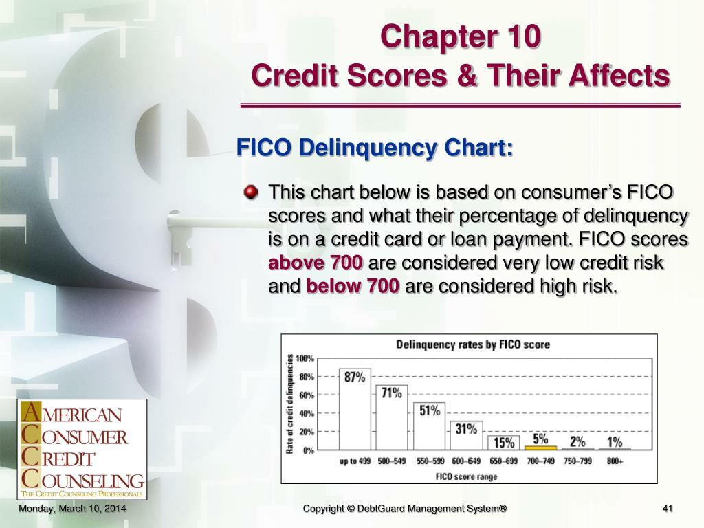 This chart below is based on consumer's FICO scores and what their percentage of delinquency is on a credit card or loan payment.