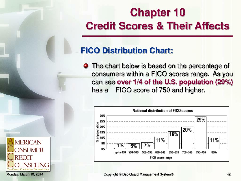 The chart below is based on the percentage of consumers within a FICO scores range.  As you can see