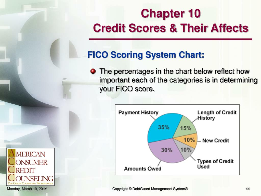 The percentages in the chart below reflect how    important each of the categories is in determining your FICO score.