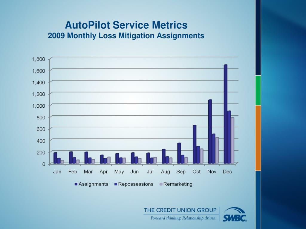 AutoPilot Service Metrics