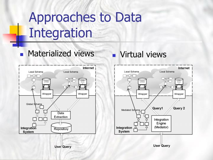 Approaches to Data Integration