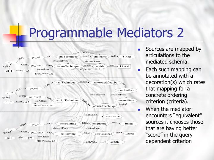 Sources are mapped by articulations to the mediated schema.