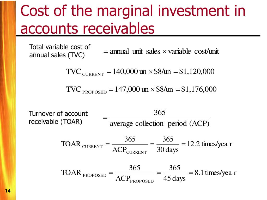 Total variable cost of annual sales (TVC)