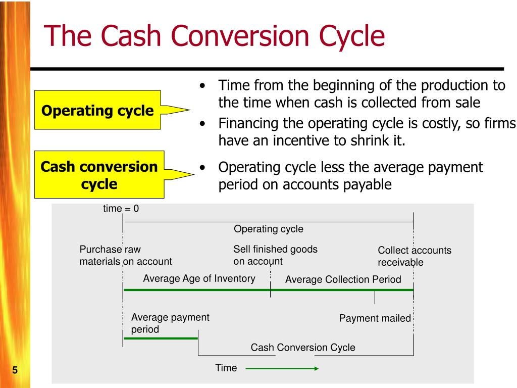 Time from the beginning of the production to the time when cash is collected from sale