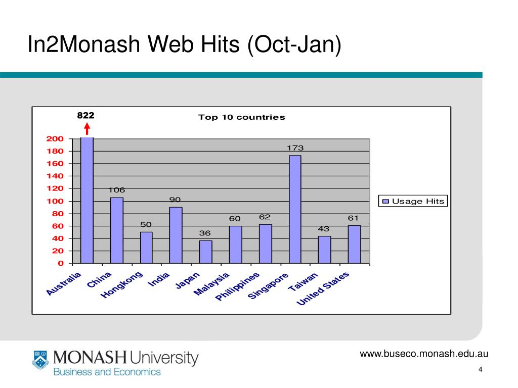In2Monash Web Hits (Oct-Jan)