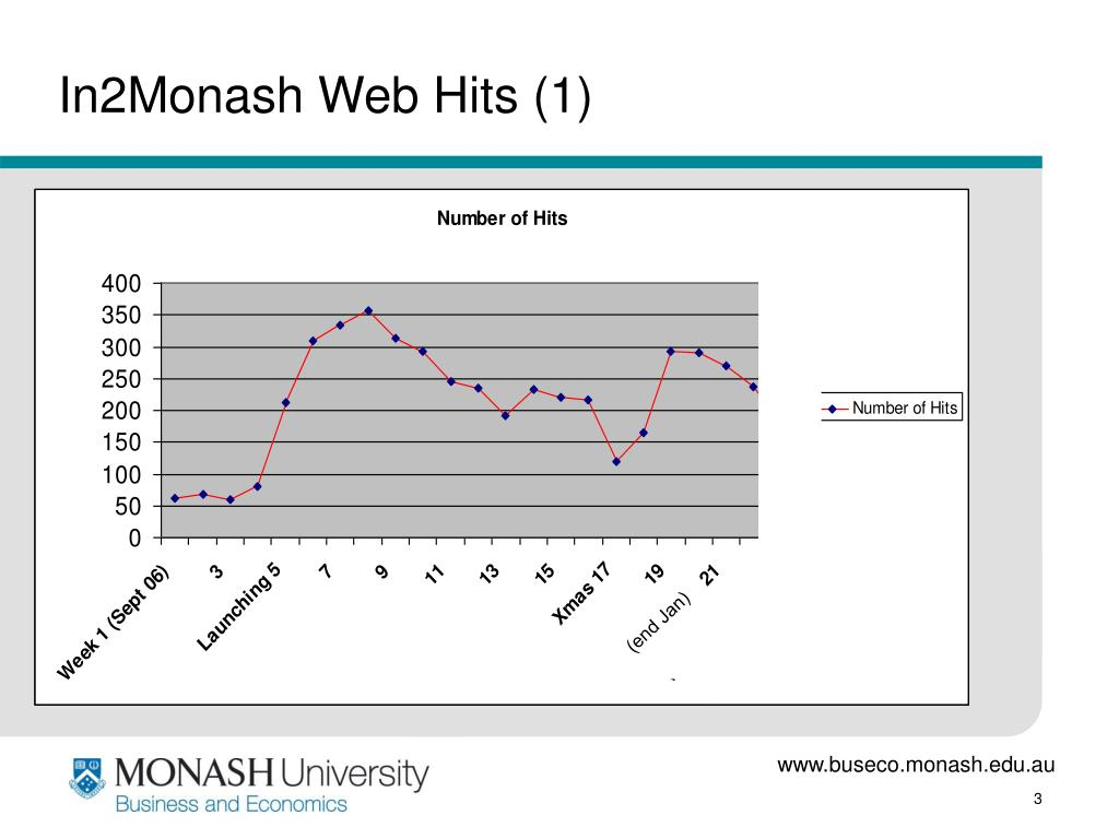 In2Monash Web Hits (1)