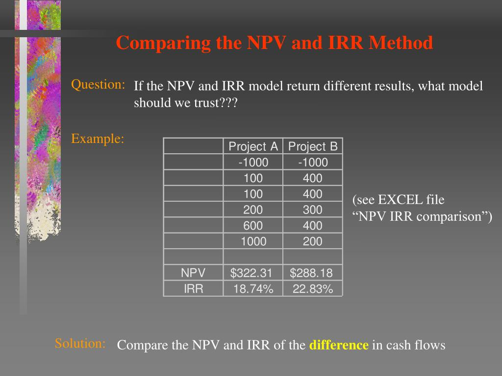 Comparing the NPV and IRR Method