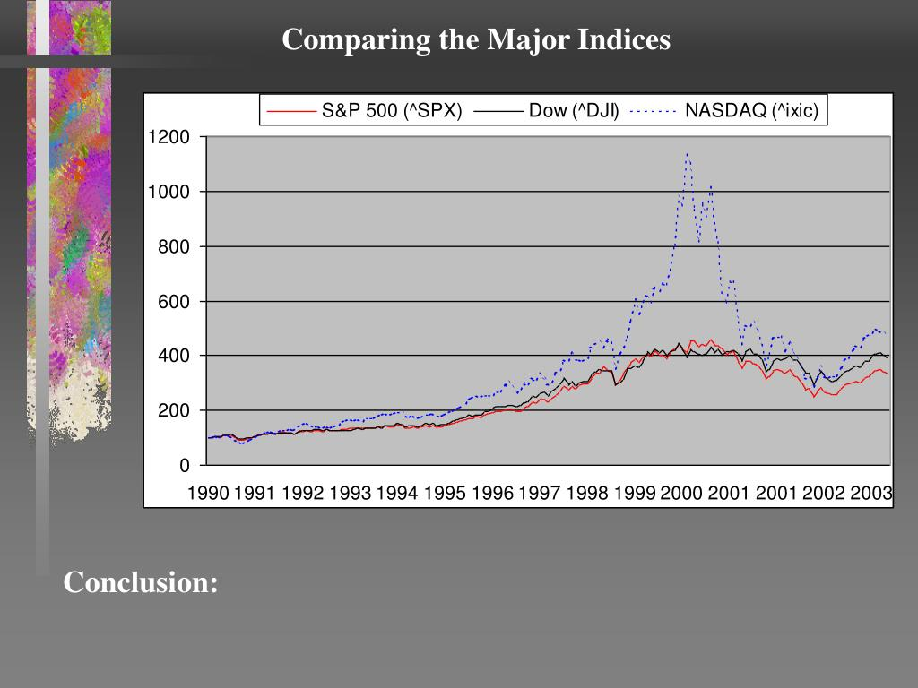 Comparing the Major Indices